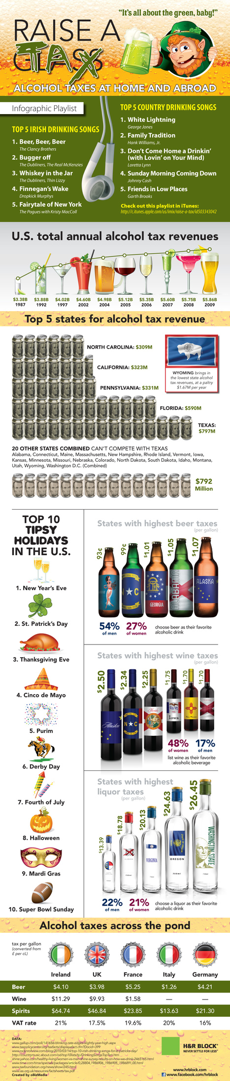 Alcohol Taxes In The U.S. and Around The World [Infographic ... | Alcohol and Other Drug Infographics | Scoop.it
