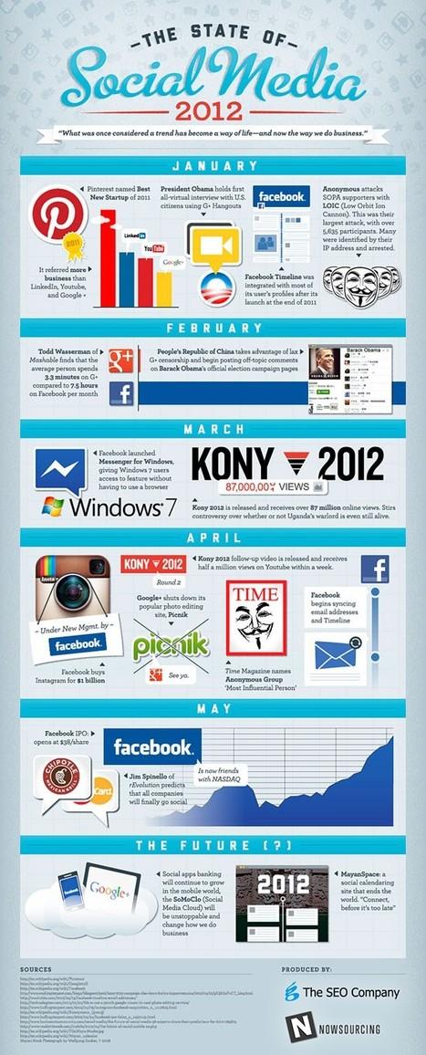 social networks & infographics | WEBOLUTION! | Scoop.it