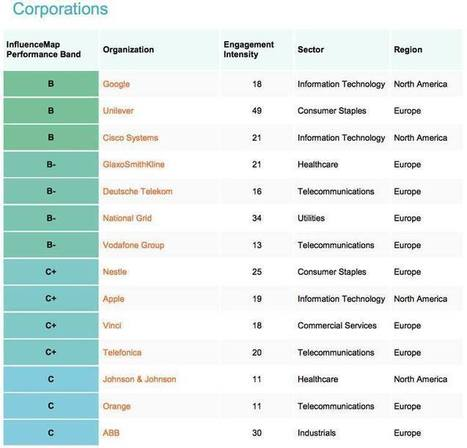 The Top 'Good' Eco-Friendly Organisations and the Worst 10 Companies 'Obstructing' Climate Policy | Digital | Scoop.it