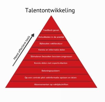 Het beste leermiddel is feedback | Intermediair.nl | Kennisproductiviteit | Scoop.it