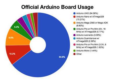 Who's winning the Arduino popularity contest? | Raspberry Pi | Scoop.it