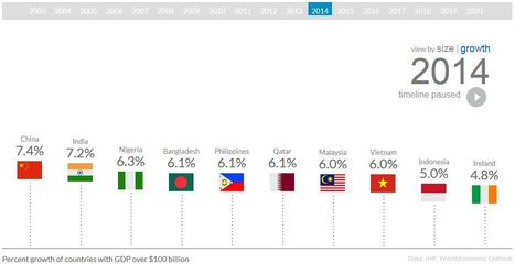 The Fastest Growing Economies | Geography Education | Scoop.it