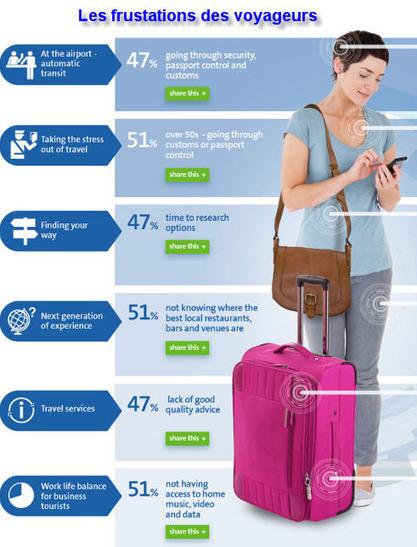 Comment les technologies vont améliorer les conditions de voyage d'ici à 2020 | e-biz | Scoop.it