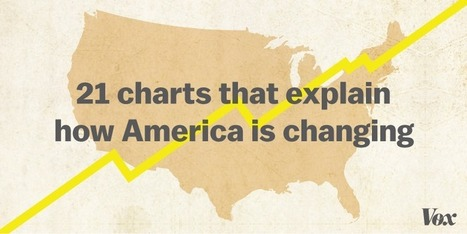 21 charts that explain how the US is changing | Edu Ideas to Share | Scoop.it