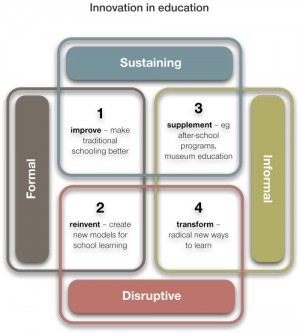 Map of education innovation | Innovations in e-Learning | Scoop.it