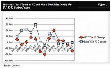 Les ventes d'iPad font chuter définitivement celles des PC sur le marché de l'éducation aux États-Unis | Tablettes tactiles et usage professionnel | Scoop.it