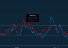 Twitter Political Index measures 'feelings' about Obama, Romney | Around facebook. | Scoop.it