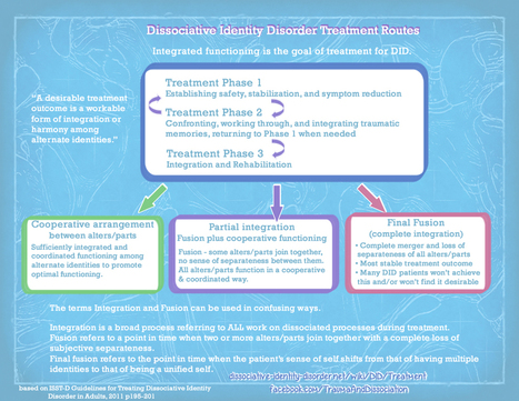 Therapy Treatment for Dissociative Disorders - Dissociative Identity Disorder, Dissociation and Trauma Disorders | Trauma and Dissociation | Scoop.it