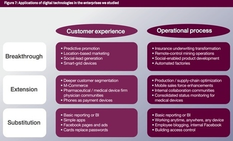 Is 'marketing' ready for digital transformation? | ZDNet | Content Curation | Scoop.it