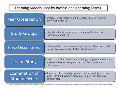 Five Learning Models | Learning & Performance | Scoop.it