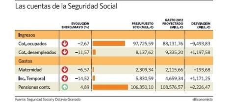 La caída de ingresos amenaza las pensiones - elEconomista.es | Intervención Comunitaria y Desviación Social | Scoop.it