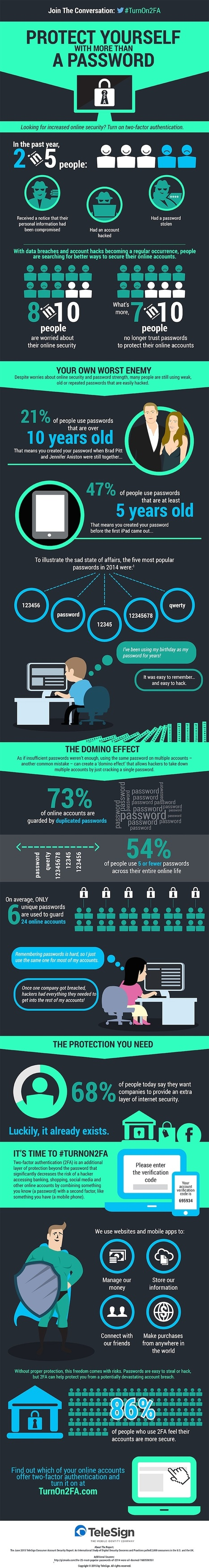 Password Statistics: The Good, the Bad, and the Ugly #Infographic | MarketingHits | Scoop.it