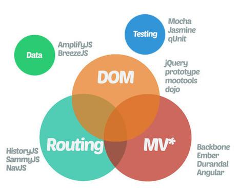 Javascript MVC Frameworks - Blog - KNOWARTH | KNOWARTH Technologies | Scoop.it