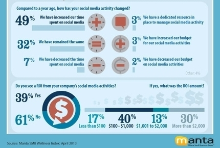 39% of Small Businesses Get a Return On Investment From Social Media | Creative Arts Consulting LLC | Scoop.it