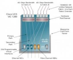 Cisco UCS: What's maximum number of VIFs per blade?   VMGuru.nl - I choose (a virtual) life!   Cisco Learning   Scoop.it