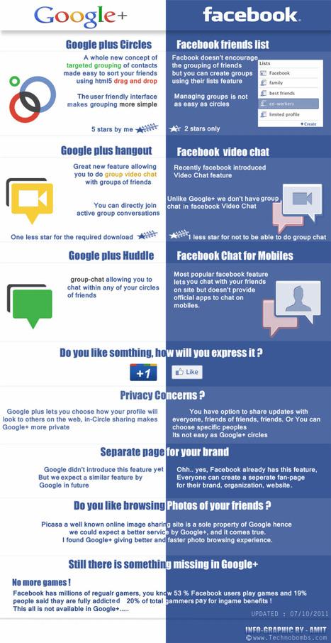 J'aime Google Plus | Pierre-Olivier Carles | Innovative Education | Scoop.it