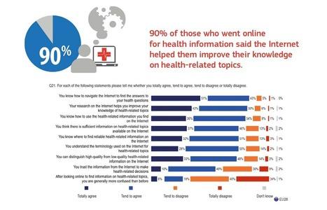 """Europeans becoming enthusiastic users of online health information   eHEALTH, eSANTE, QUANTIFIED SELF, MSANTE, eSTARTUP, CROWDFUNDING.. ici toute l'actualité sur """"le digital qui révolutionne la santé !""""   Scoop.it"""