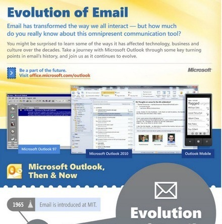 The Evolution of Email ( Infographic ) | Winning The Internet | Scoop.it