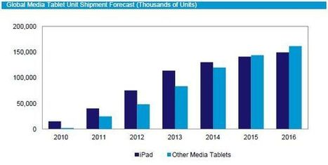 New iPad's Luscious Screens to Gain Market Share in 2012   Digital Book World   Tablets, Apps & Mobile tech   Scoop.it
