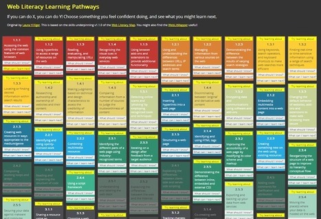 Web Literacy Pathways Resource | Learning, Teaching & Leading Today | Scoop.it