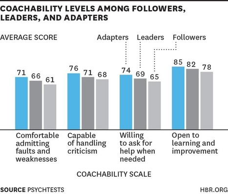 Why Leaders Are Easier to Coach than Followers | Success Leadership | Scoop.it
