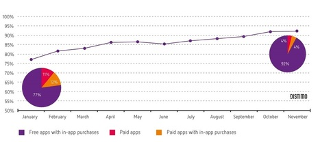 Publication: 2013 Year in Review |  Blog | Distimo | Mobile app market | Scoop.it