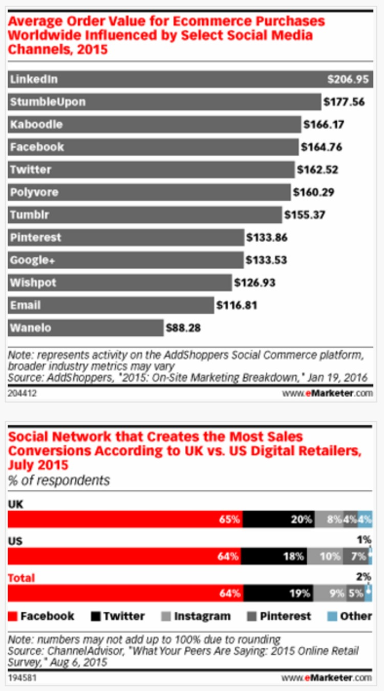 LinkedIn Influences Highest Order Value for Ecommerce Purchases - eMarketer | The Marketing Technology Alert | Scoop.it
