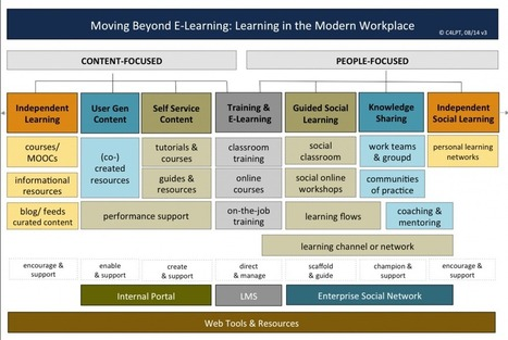 Moving Beyond E-Learning: The new mindset for Learning in the Modern Workplace | Creating a Digital Tech Community | Scoop.it