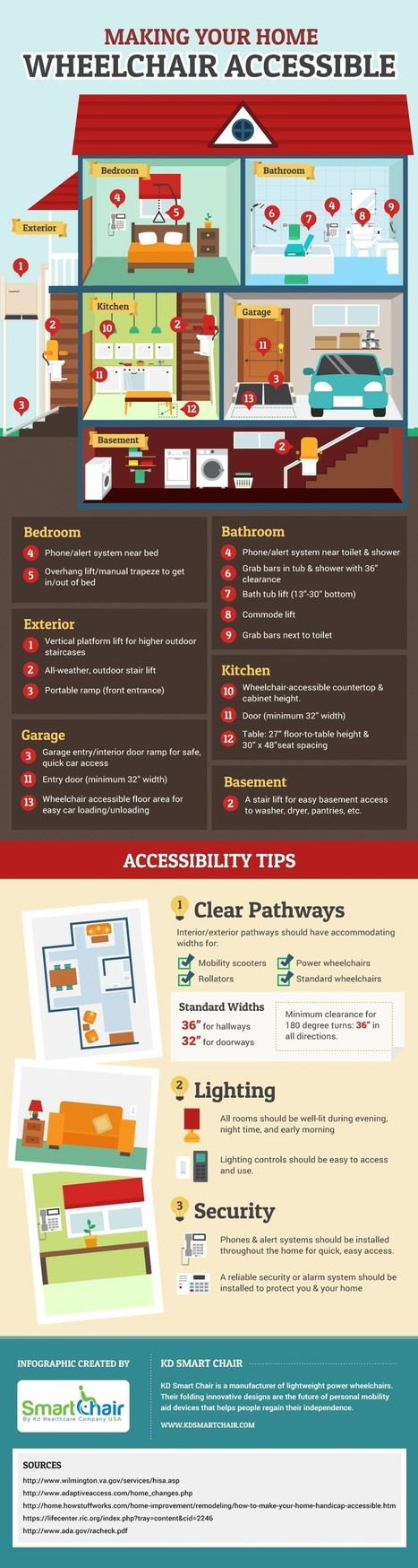 13 Factors on deciding Home Wheelchair Accessible | All Infographics | Scoop.it