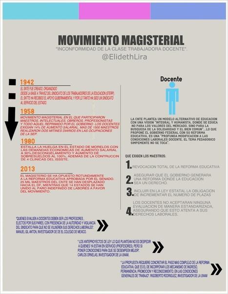 Movimiento Magisterial en México. | Recursos para promoción Educativa | Scoop.it