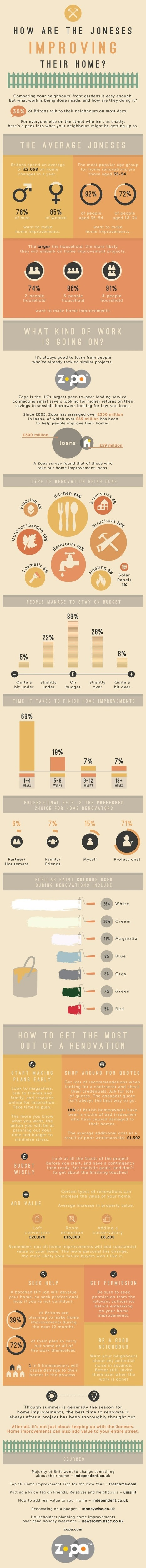 How Are The Joneses Improving Their Home? [Infographic] - Business 2 Community | infographics | Scoop.it