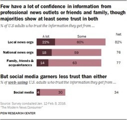 The sad state of media credibility and trust | Public Relations & Social Media Insight | Scoop.it