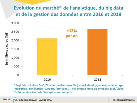 Data: un marché estimé à 1,9 milliard d'euros en France | Comarketing-News | prospection et développement commercial | Scoop.it