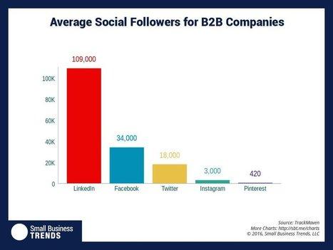 Average Number of Social Media Followers for B2B? LinkedIn Kills It   All About LinkedIn   Scoop.it