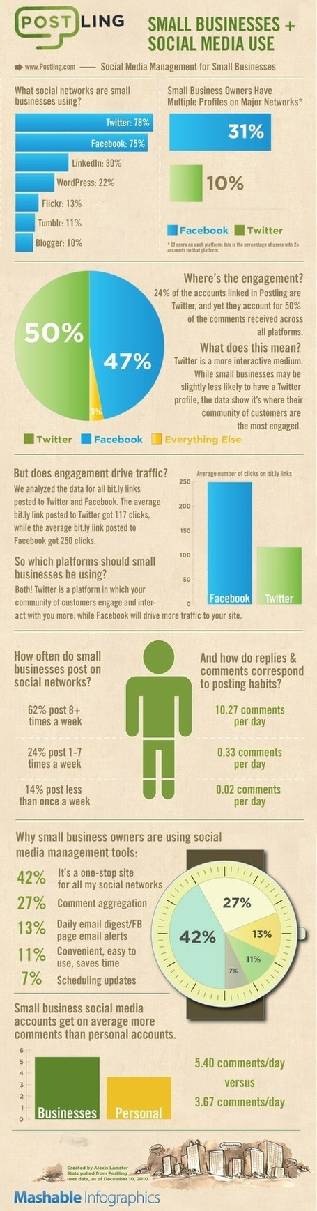 How Social Media Prove Effective Growth for Small Business | SM | Scoop.it