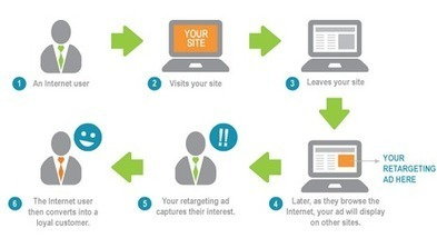 Internet Advertising: Click Here | Precious Earley | New and Emerging Media | Scoop.it