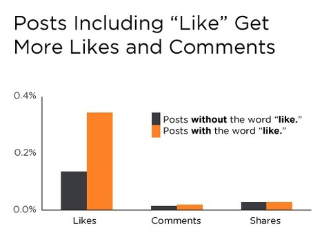 New Facebook Data Proves Social CTAs Lead to More Comments, Likes & Shares [INFOGRAPHIC] | Digital-News on Scoop.it today | Scoop.it