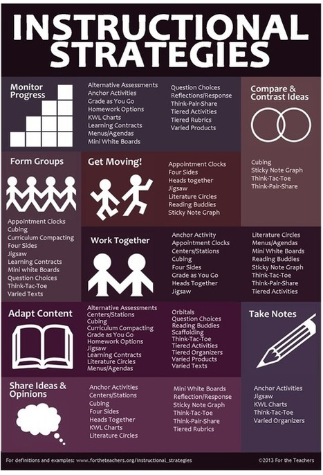 Instructional Strategy Ideas - Infographic | Learning Technologies | Scoop.it