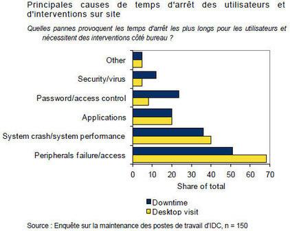 Direction Systemes d'Information: Une étude IDC / RES Software ... | Contrôle de gestion & Système d'Information | Scoop.it