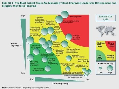 3 Major Trends That Are Shaping The Future Of Hiring And Management [CHART] | Managing people not cogs in a machine | Scoop.it