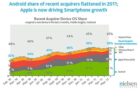 Nielsen: iPhone growth outpacing Android in U.S. | iLounge News | mHealth | Scoop.it