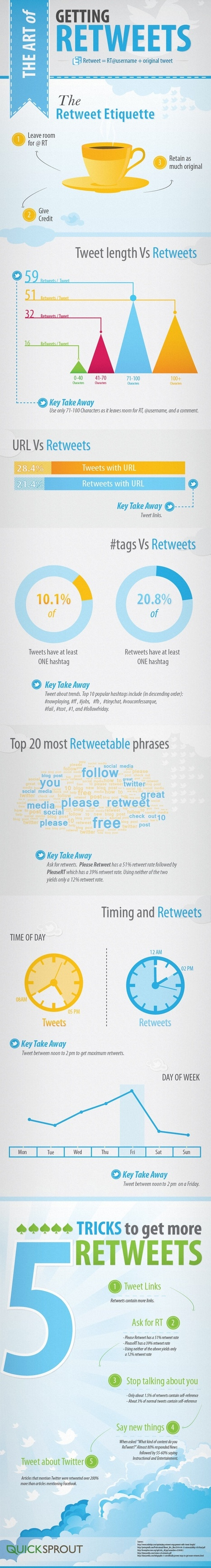 The Art of Getting Retweets | Social Media Today #infographic | MarketingHits | Scoop.it