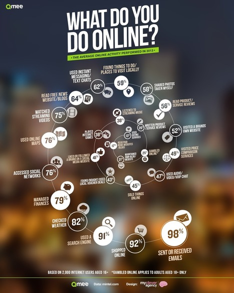 Sharing Photos, Watching Videos And Social Media – What Do YOU Do Online? [INFOGRAPHIC] - AllTwitter | NIC: Network, Information, and Computer | Scoop.it