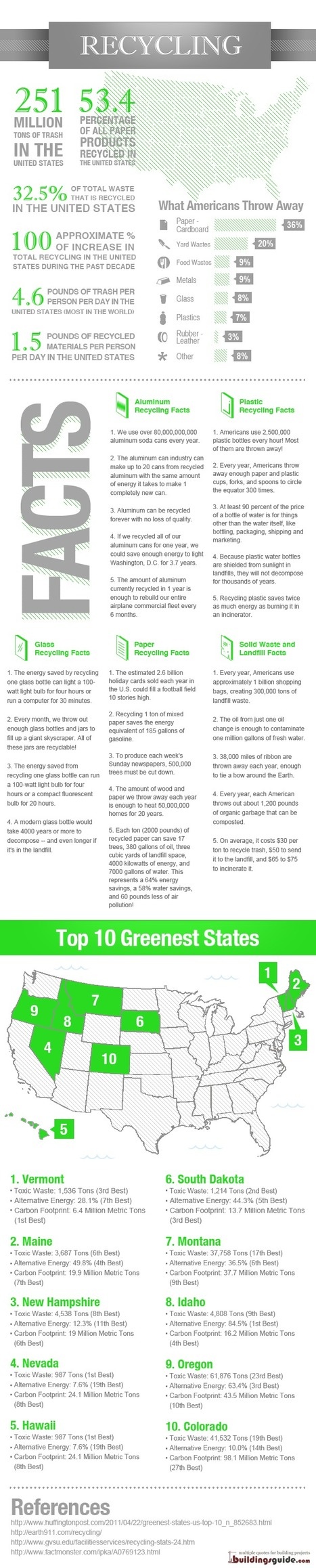 "[INFOGRAPHIC] BuildingsGuide.com's Recycling Facts and Statistics: ""Reduce, Reuse, Recycle"" 