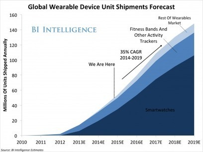 THE WEARABLES REPORT: Growth trends, consumer attitudes, and why smartwatches will dominate | UX-UI-Wearable-Tech for Enhanced Human | Scoop.it