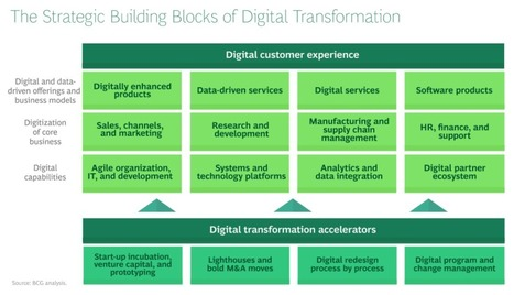 BCG's Digitization Strategy Framework | Digitization&Metadata | Scoop.it