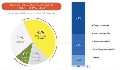 Consumers like targeted ads | TV Technology | Big Media (En & Fr) | Scoop.it