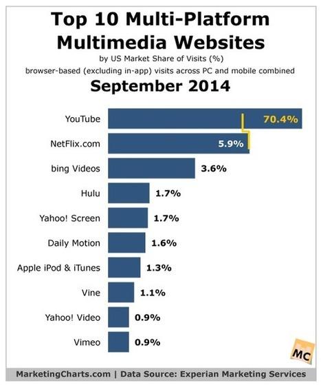Top 10 Multi-Platform Multimedia Websites – September 2014   Communications and Social Media   Scoop.it