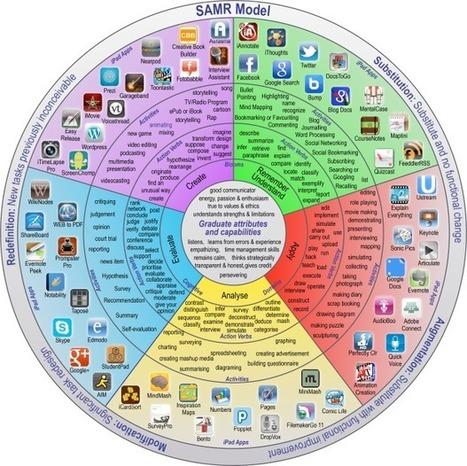 Onderwijsinnovatie met technologie: Internationale conferentie over ... | Onderwijsinnovatie | Scoop.it