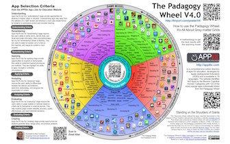 The Padagogy Wheel v4 | Zuyd2.0 | Scoop.it